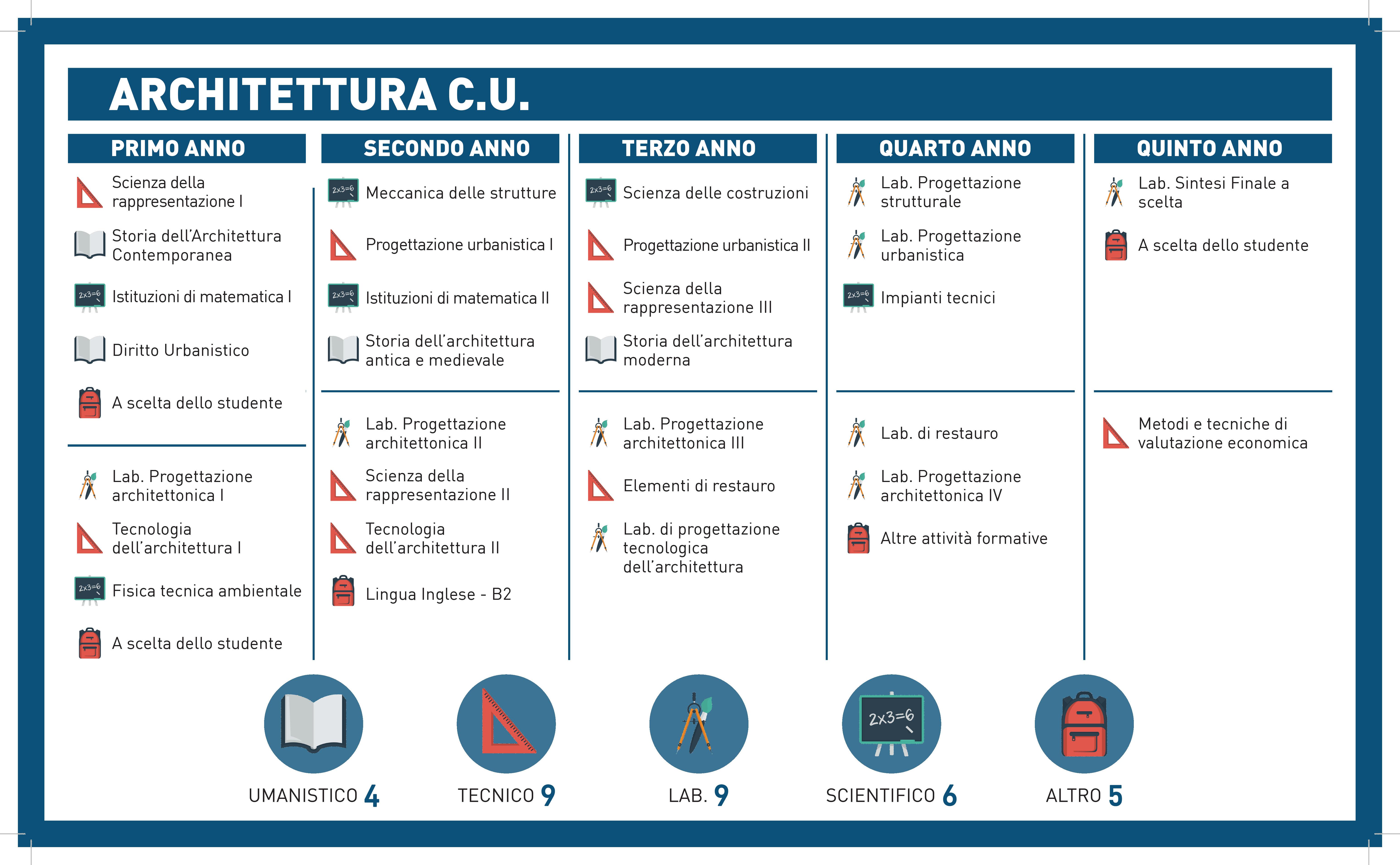 ARCHITETTURA CU